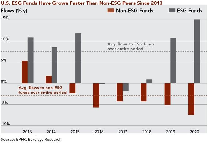 ESG Graph Final