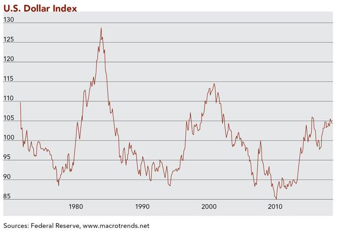 CliffordSwan_newsletter_August 2021_U.S. Dollar Index Chart