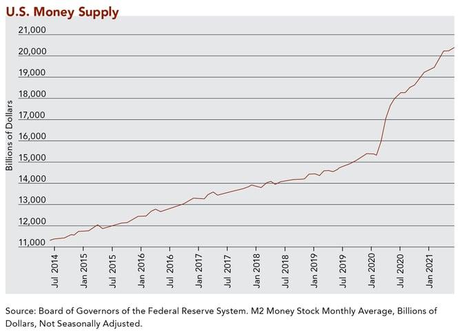 CliffordSwan_newsletter_August 2021_U.S. Money Supply Chart