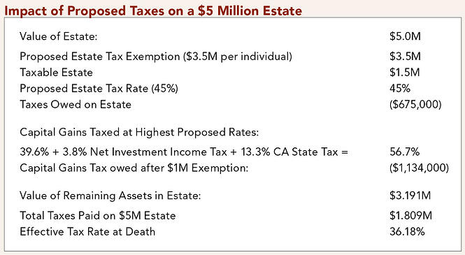 Impact of Proposed Taxes on $5M Estate