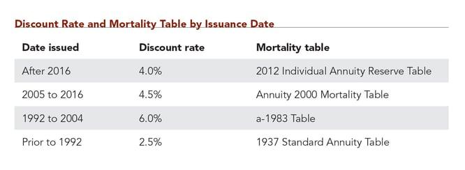 discount rate chart.jpg
